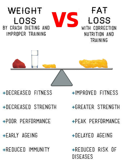 weight loss vs fat loss copy